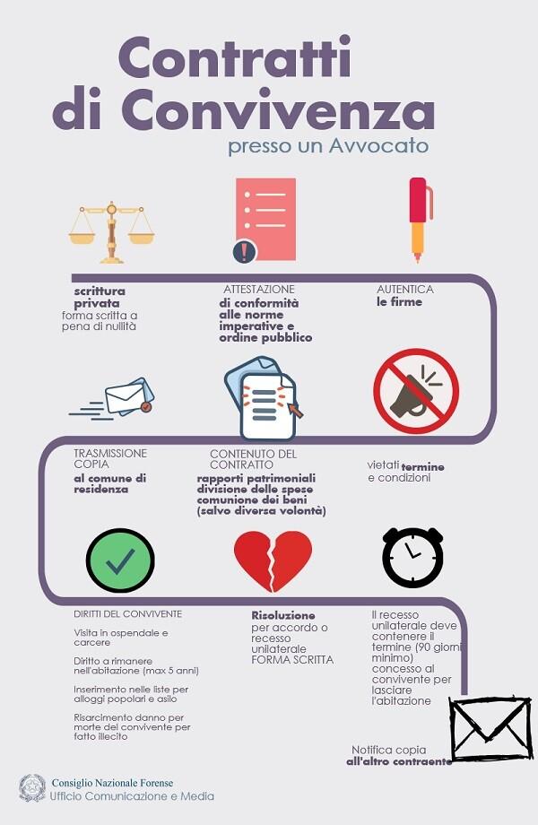 Contratti di convivenza costo avvocati studio legale for Convivenza diritti e doveri